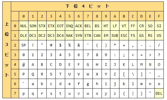 Asciiコードは 7ビット