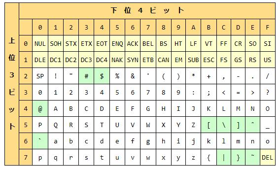 Ascii コード 表 ASCIIコード一覧表 - Kobe University