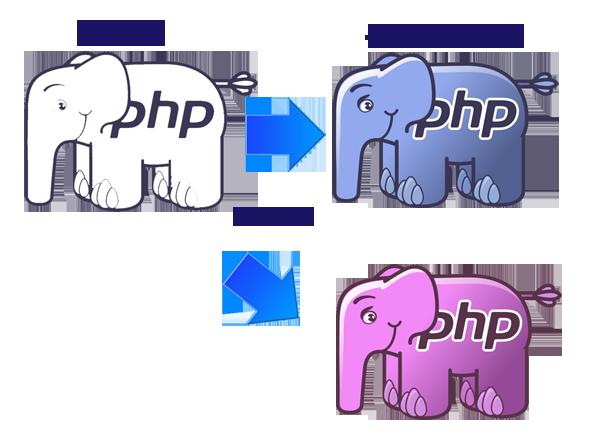 PHP - クラスとインスタンス