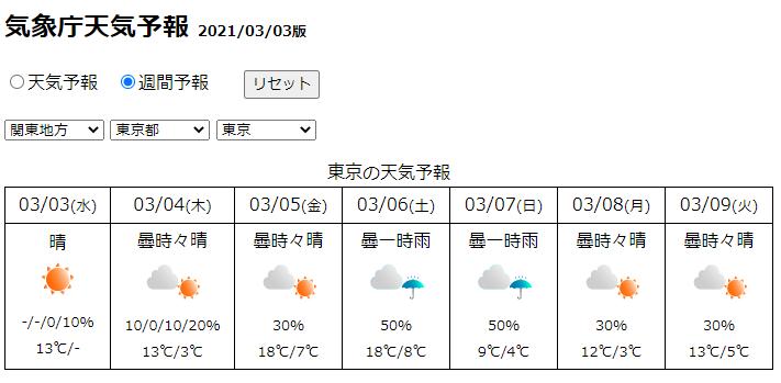 予報 気象庁 東京 天気 週間